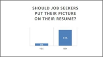 Insurance Employers Don't Want Job Seekers Pictures on Resumes but it's Okay on LinkedIn
